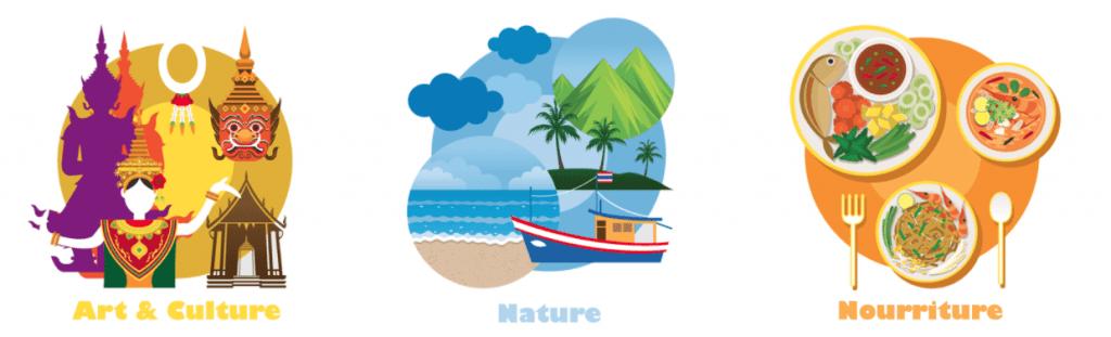 Il y a quelque chose pour tout le monde pourquoi visiter la Thaïlande - que faire en thailande